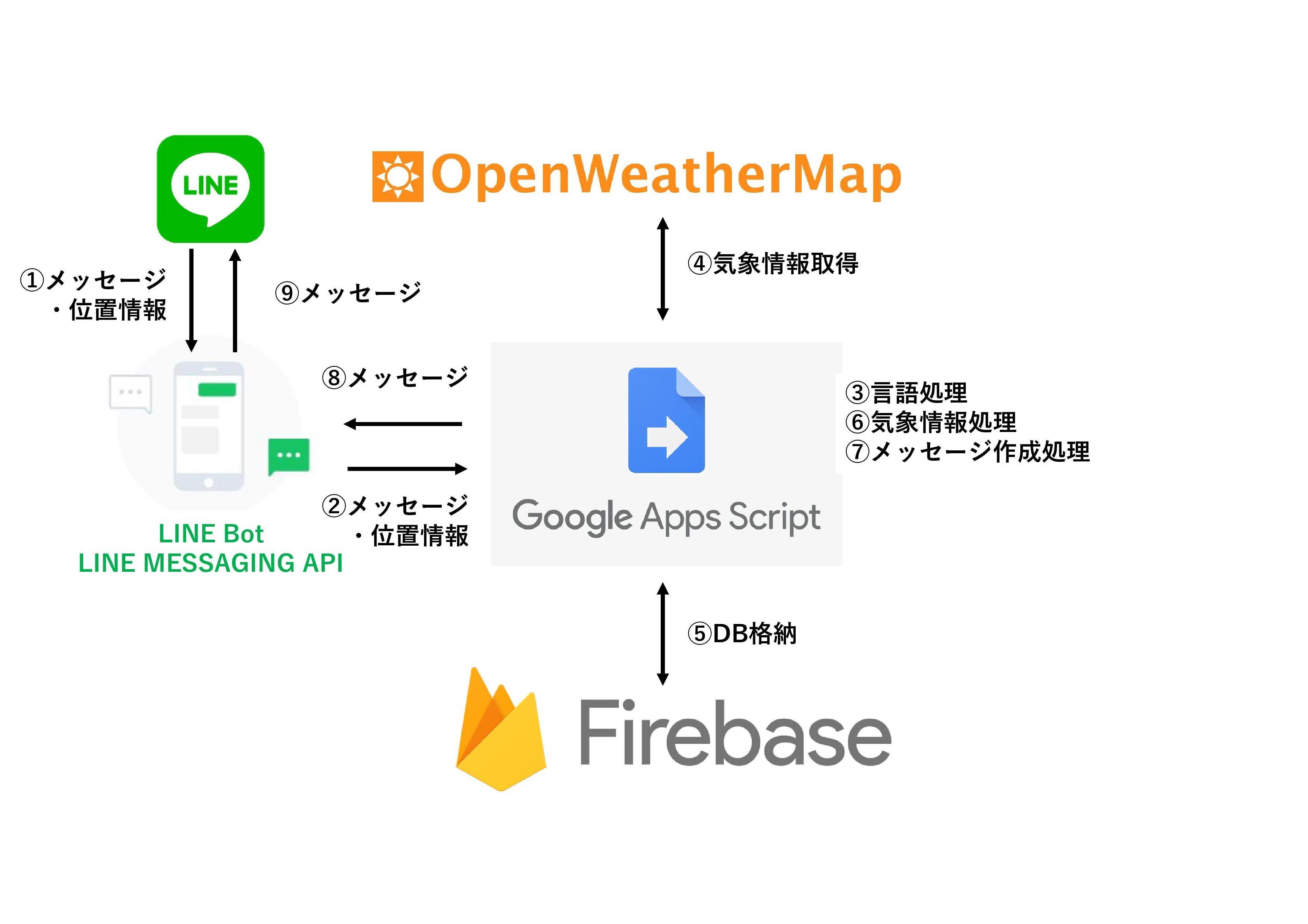 アプリケーション図-001.jpg