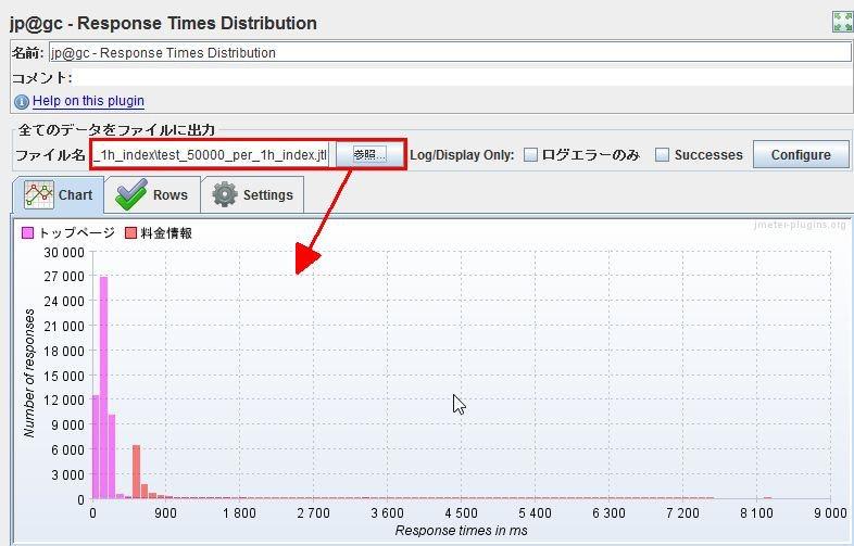 jp@gc - Response Times Distribution
