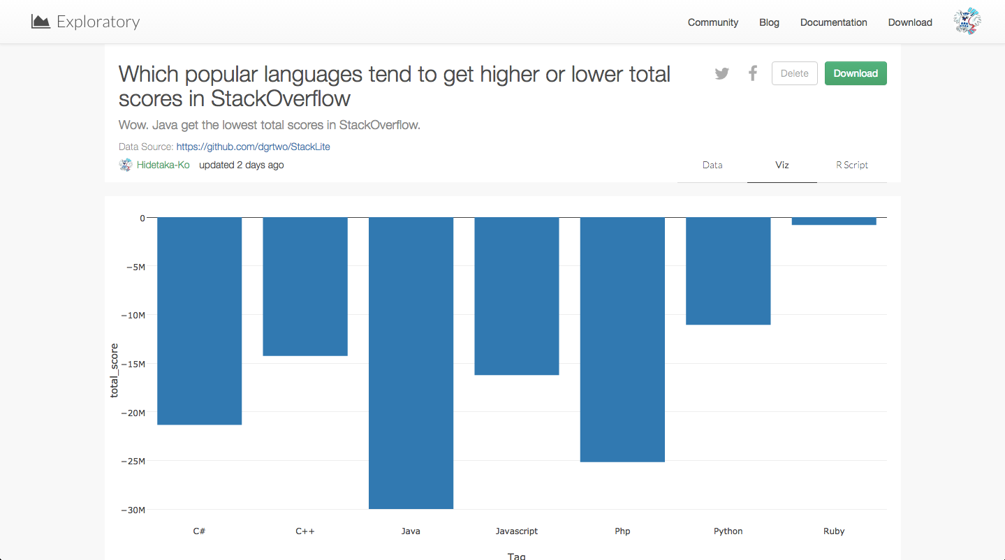 Which_popular_languages_tend_to_get_higher_or_lower_total_scores_in_StackOverflow-ave.png