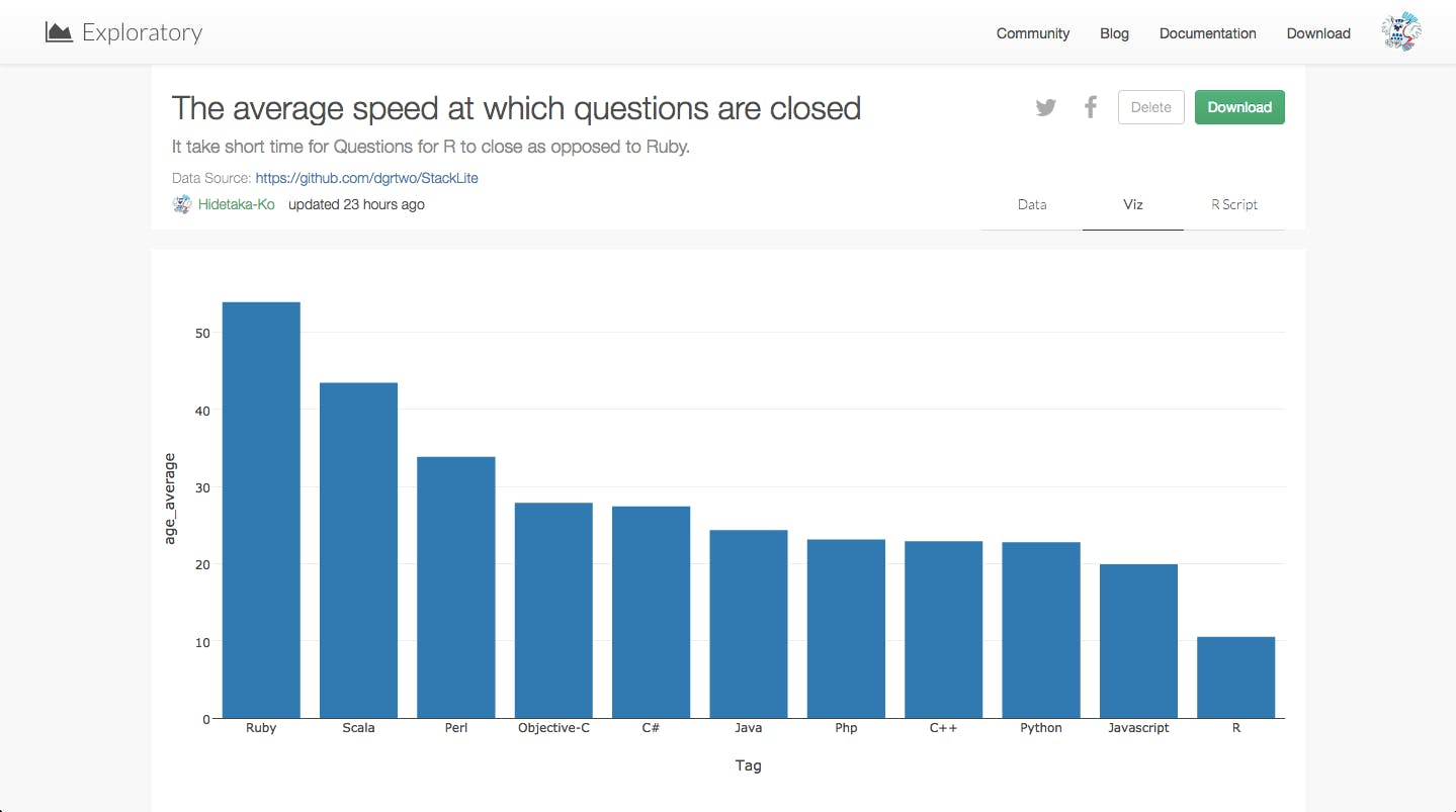 The_average_speed_at_which_questions_are_closed.png