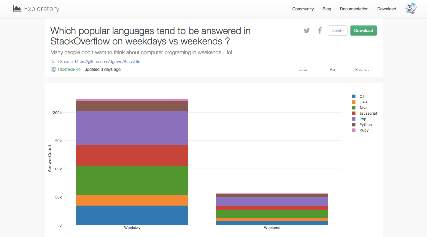 Which_popular_languages_tend_to_be_answered_in_StackOverflow_on.png