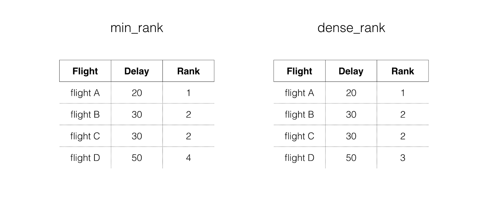 dense_rank_min.png
