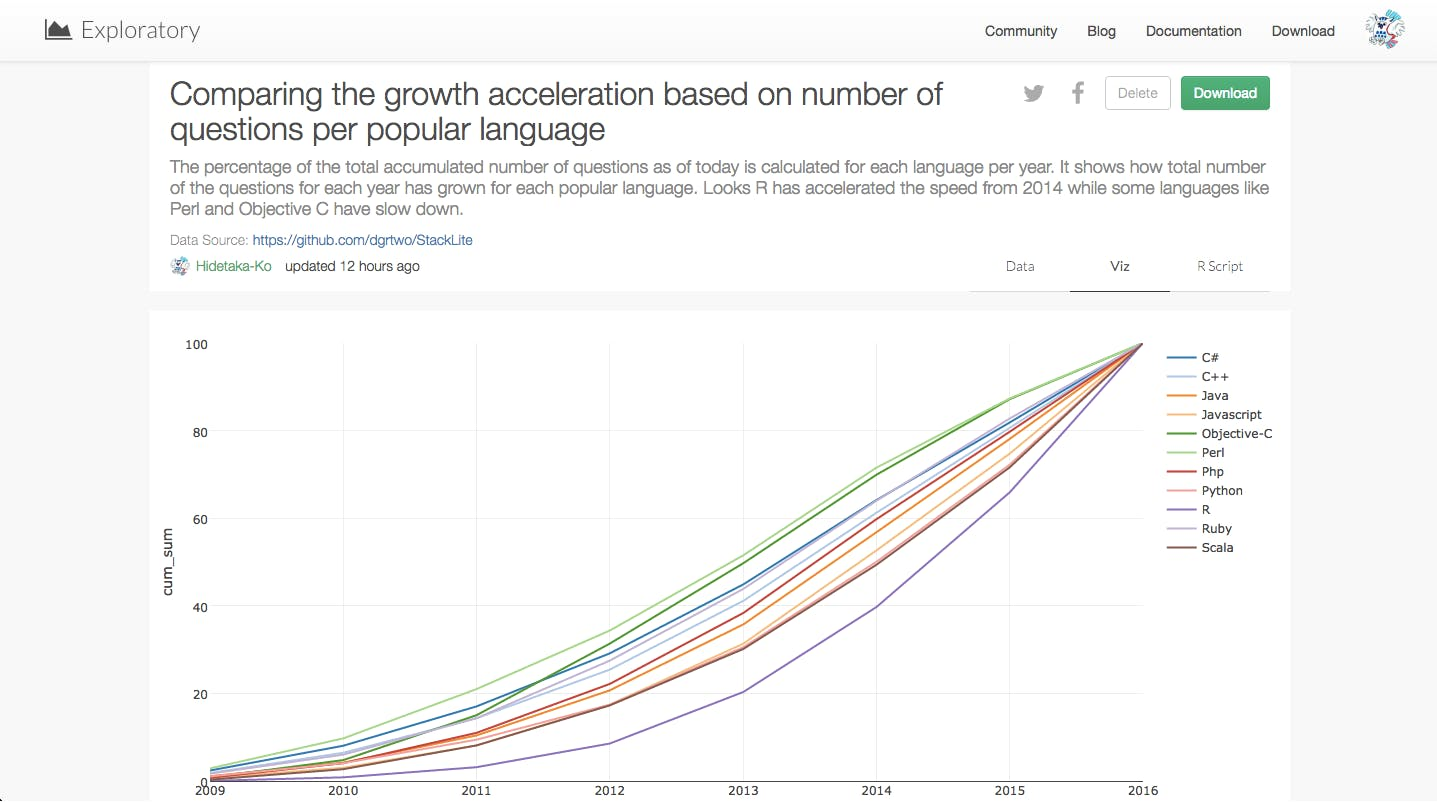 Compare-the-growth-of-particular-popular-language-in-StackOverflow-over-time.png