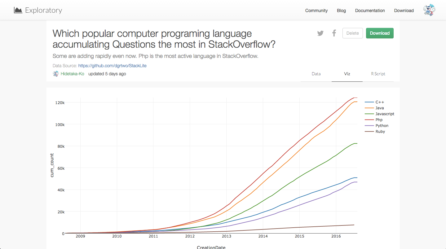 Which_popular_computer_programing_language_accumulating_Questions_the_most_in_StackOverflow.png