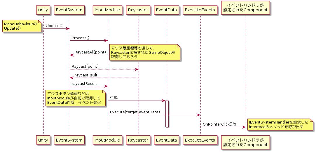UnityEventSystem.png