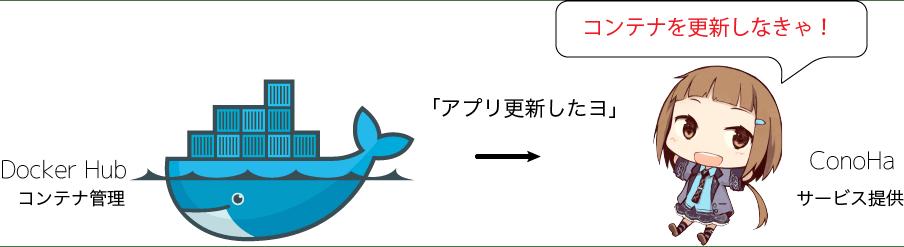 コンテナ更新っ.png