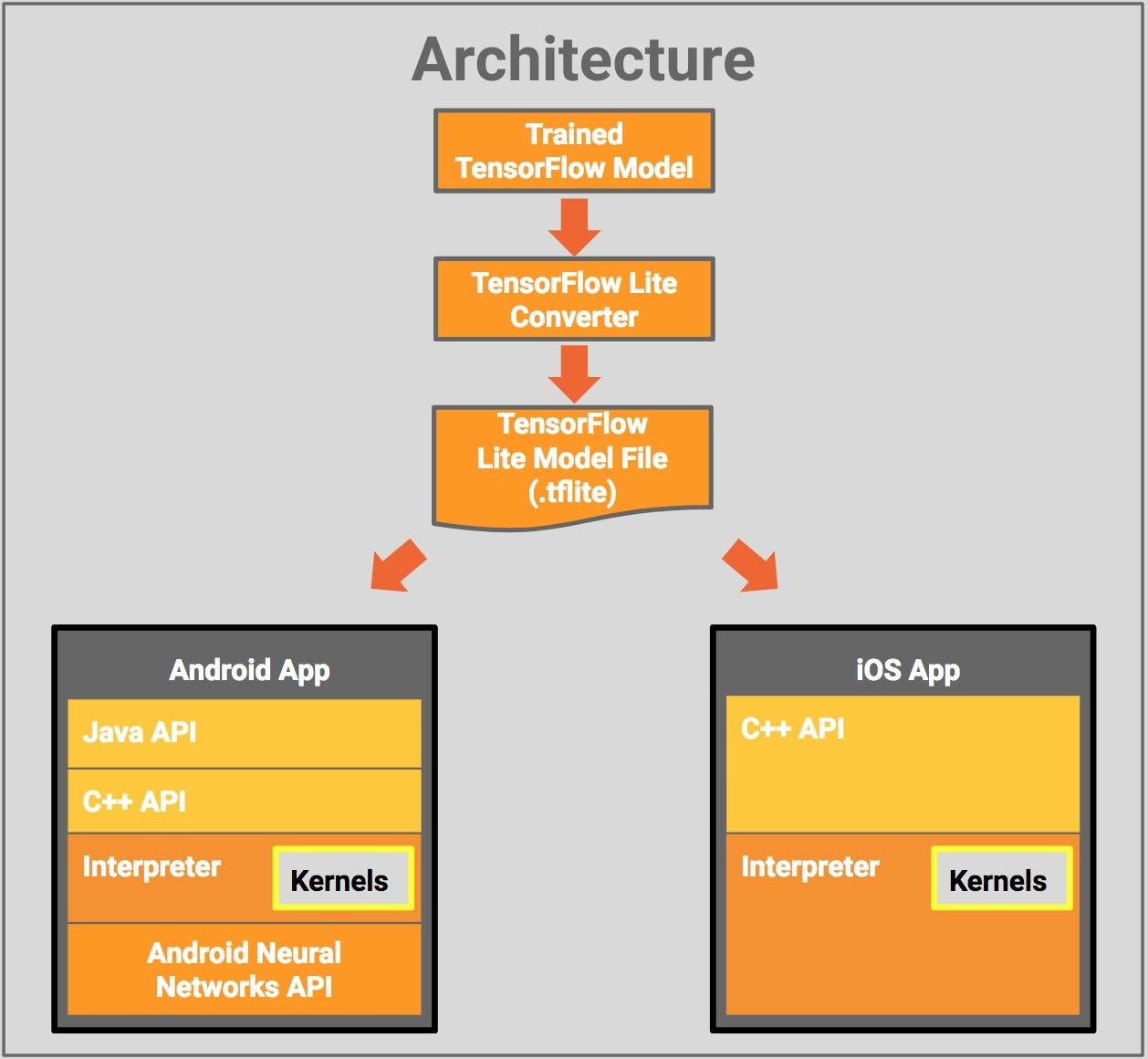 tflite-architecture.jpg