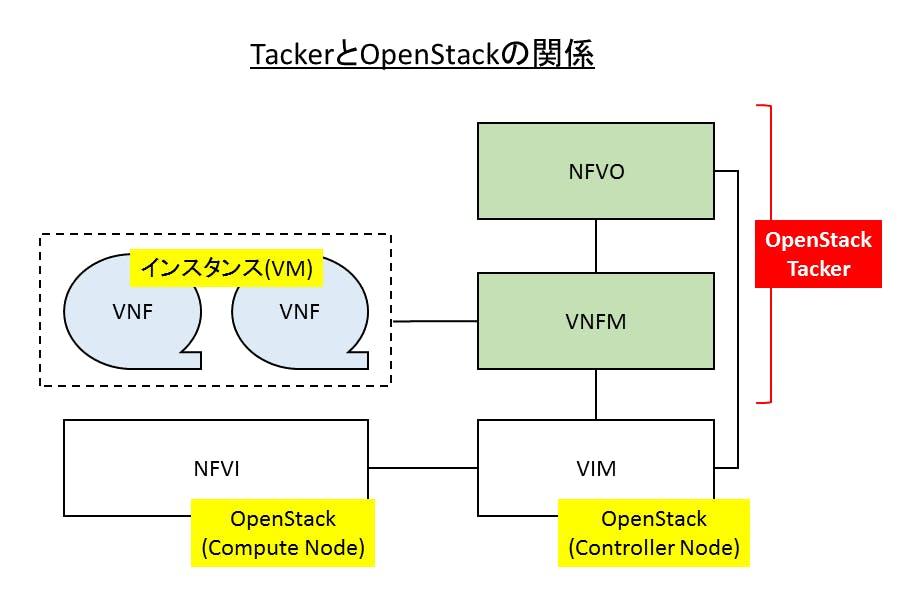 OpenStackとtacker.png