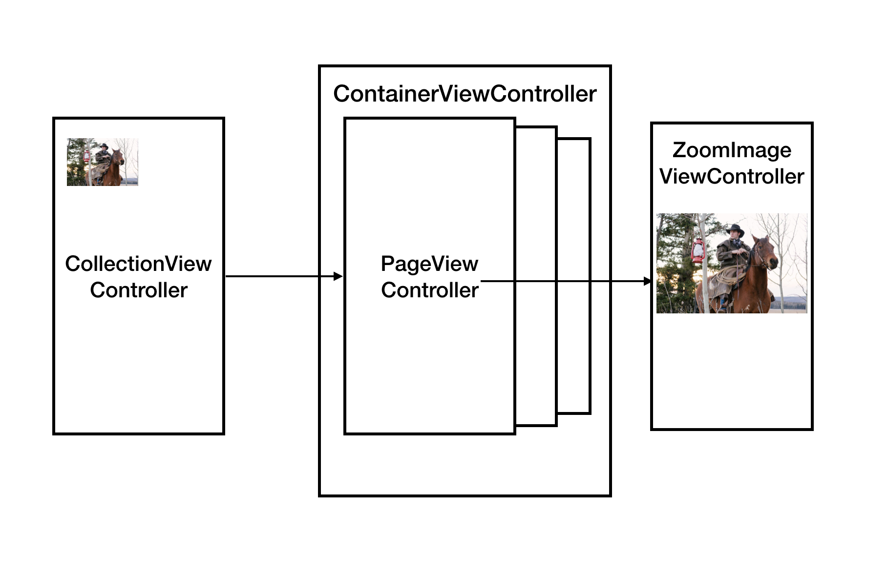 viewcontrollers.png