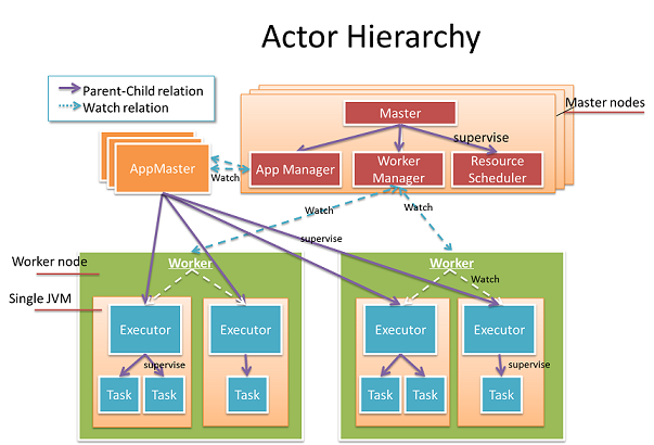 actor_hierarchy.png