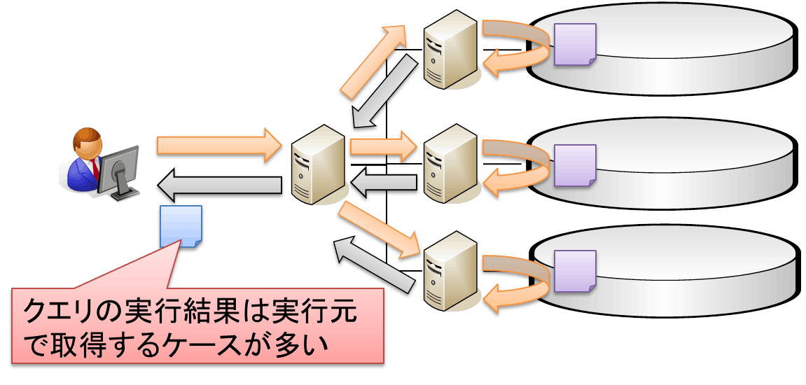 対話型クエリモデル.png