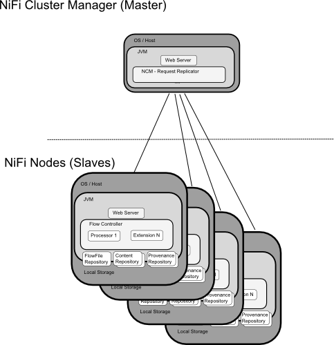 nifi-arch-cluster.png