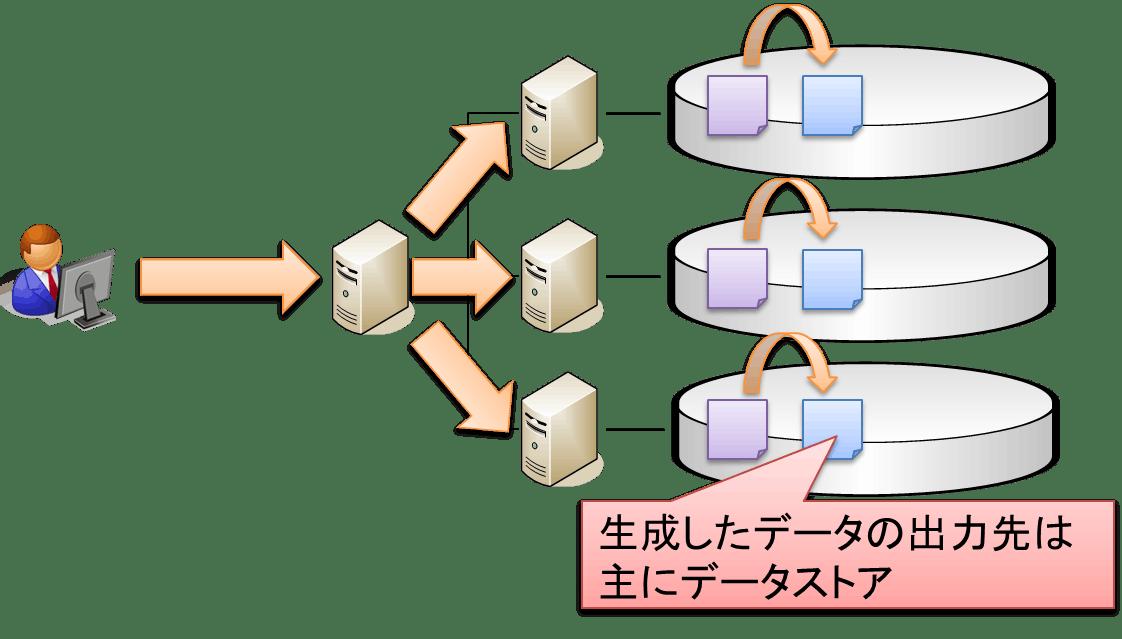 バッチ処理モデル.png