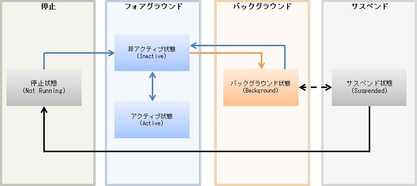 iOSアプリの状態遷移.png
