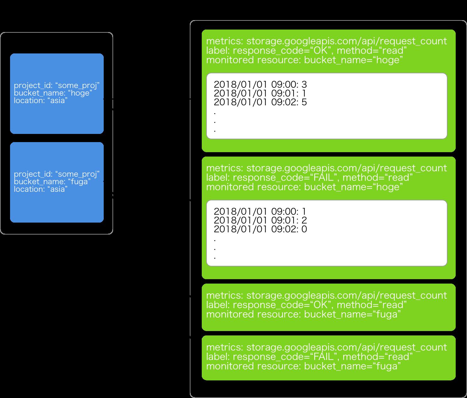 stackdriver_monitoring_terms.png