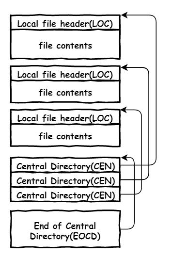 zip_format.png