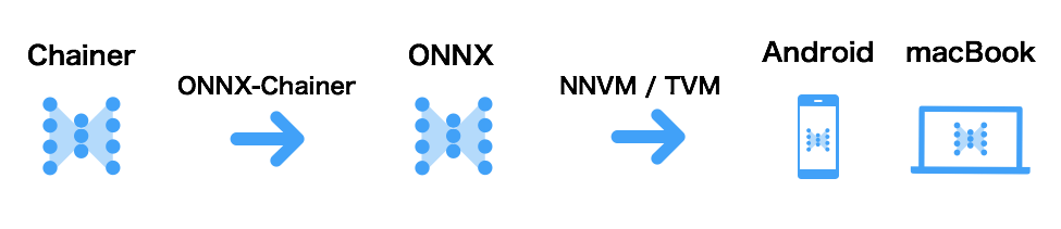 Onnx Examples