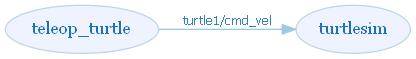 turtlesim
