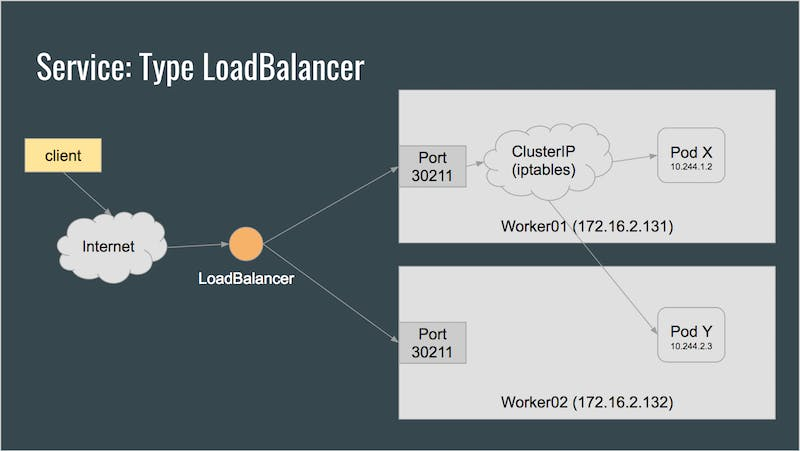 Service type LoadBalancer