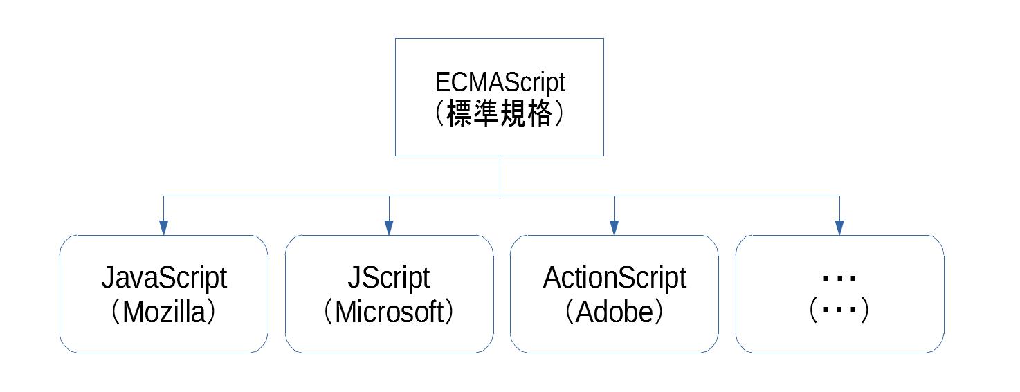 概念図(ECMAScriptの規格と実装の関係).png