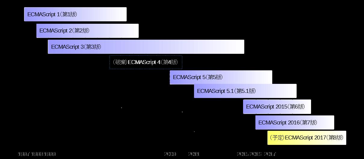 概念図(ECMAScriptのバージョン).png