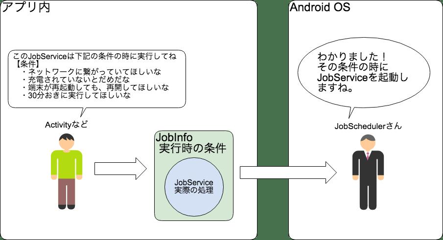 Jobschedulerの基本 - Qiita