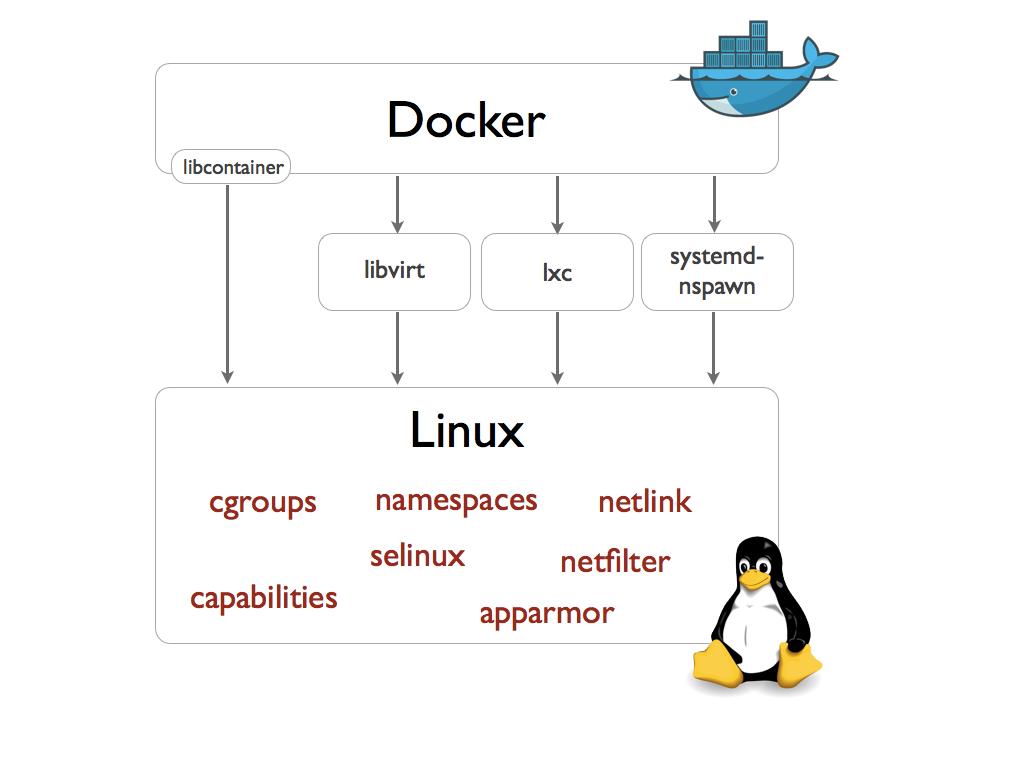 docker-execdriver-diagram.png
