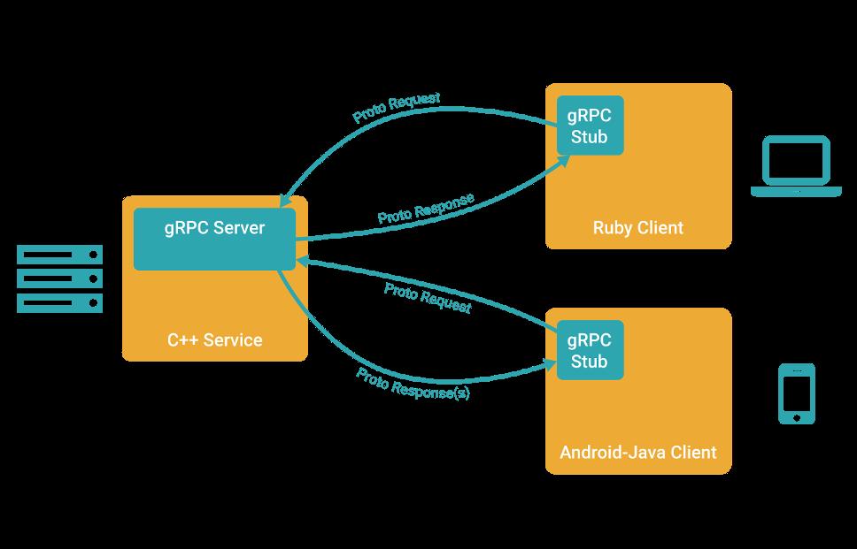 grpc_concept_diagram_00.png