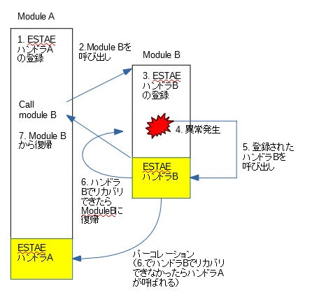 ESTAE_error_handling.jpg
