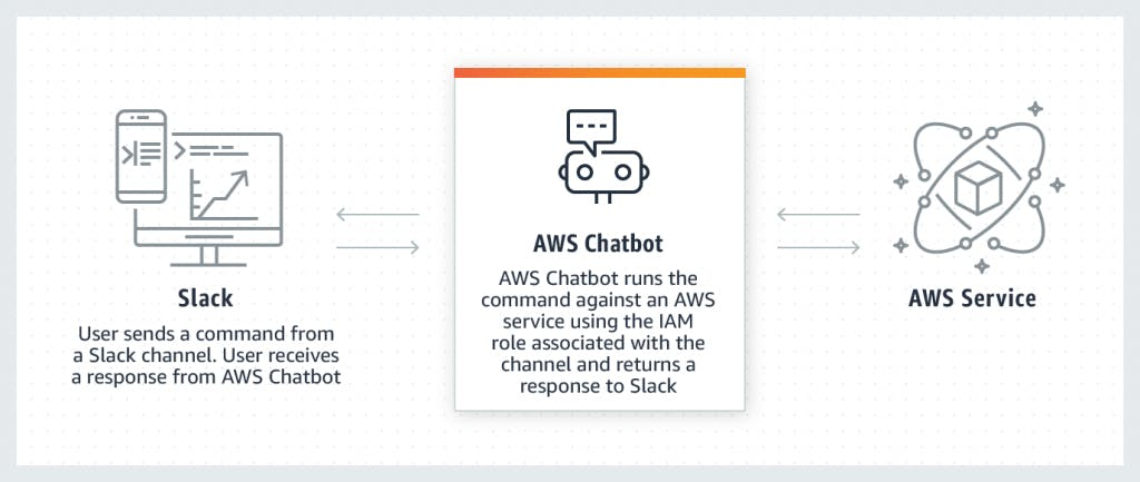 Product-Page-Diagram_Chatbot-How-it-Works_Console_FINAL@2x_cropped-1024x433.png