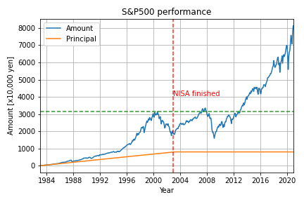 S&P500_result_1983_2021.png
