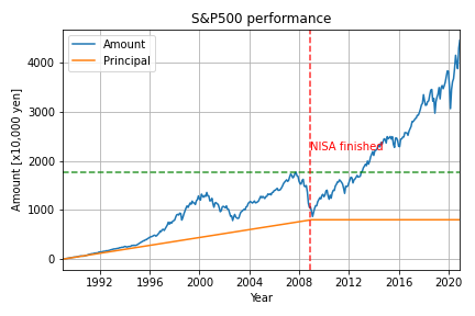 S&P500_result_1989_2021.png