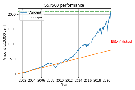 S&P500_result_2001_2021.png