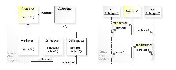 W3sDesign_Mediator_Design_Pattern_UML.jpg
