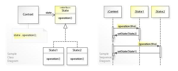 W3sDesign_State_Design_Pattern_UML.jpg