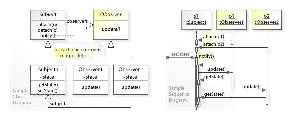 W3sDesign_Observer_Design_Pattern_UML.jpg