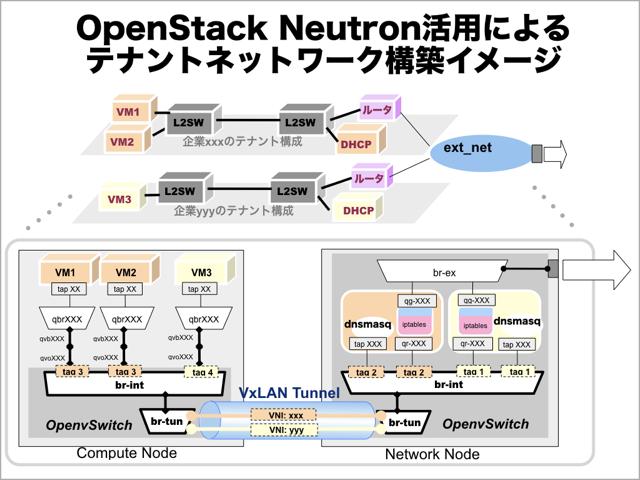 NeutronによるIPv4:IPv6ネットワーク構築.001.png