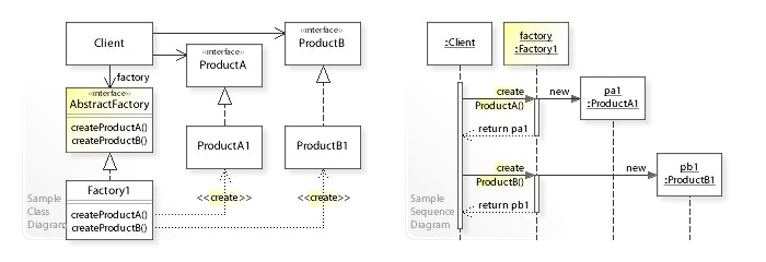W3sDesign_Abstract_Factory_Design_Pattern_UML.jpg