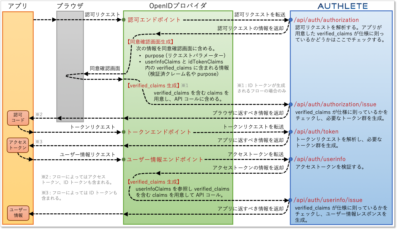 identity-assurance-with-authlete_japanese.png