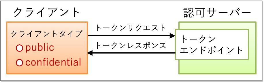 client_auth_client_types.png