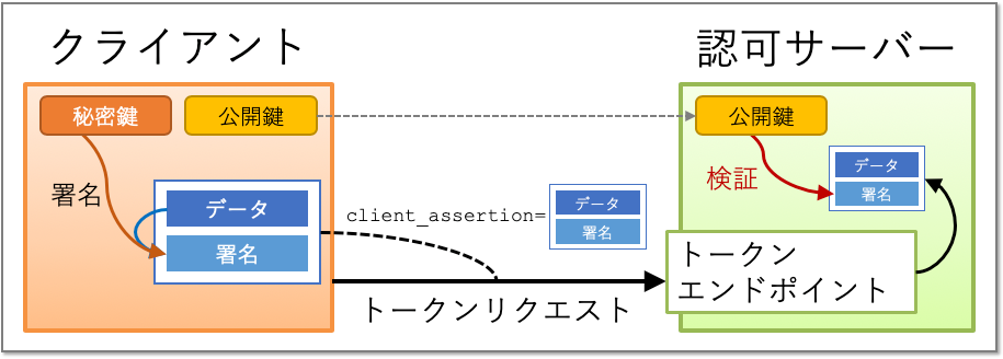 client_auth_private_key_jwt_verification.png