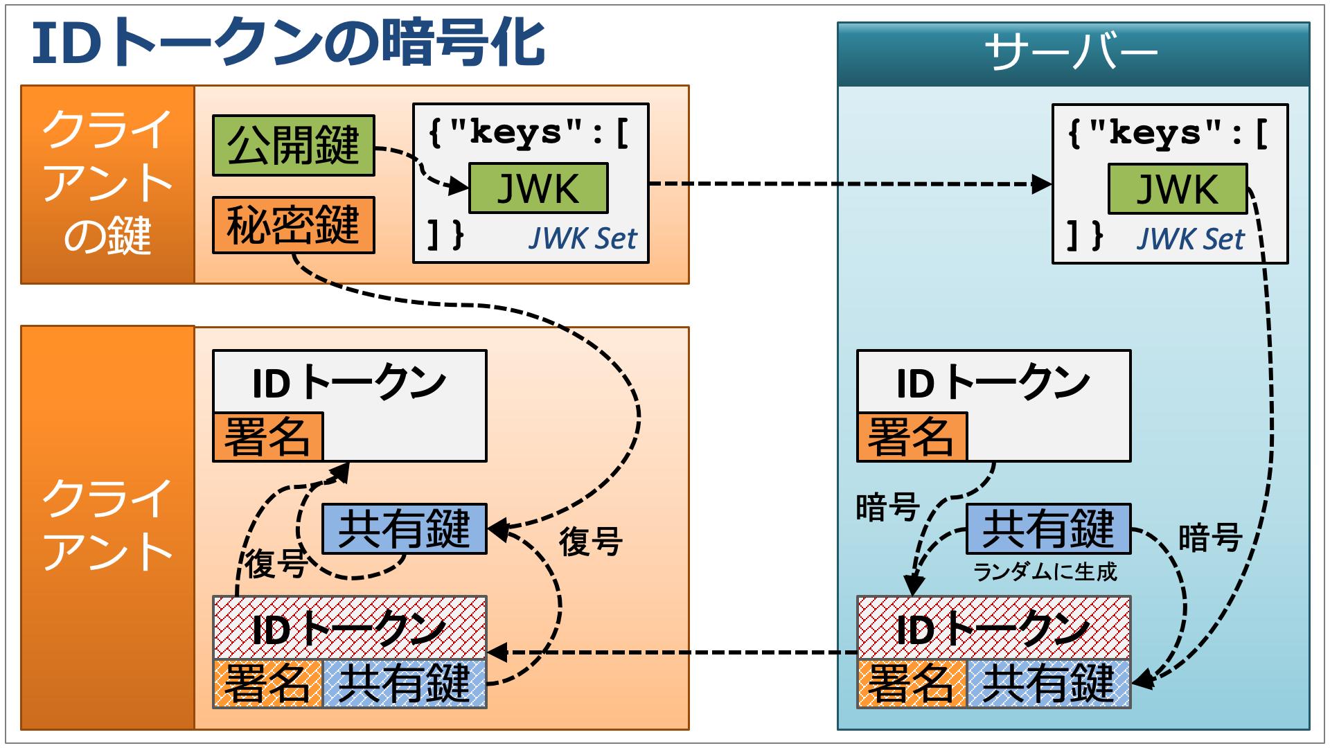 id_token_encryption_ja.png