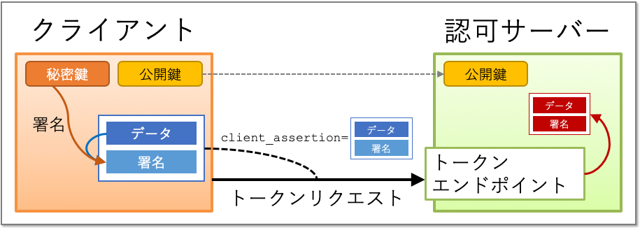 client_auth_private_key_jwt_extraction.png