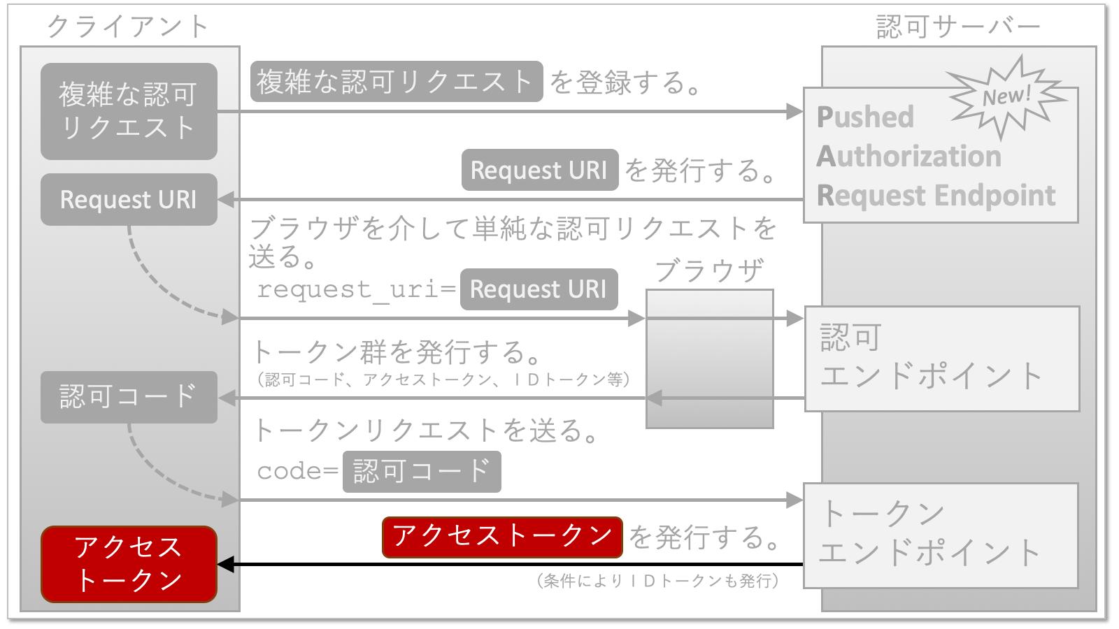 par_ja_09_token_response.png