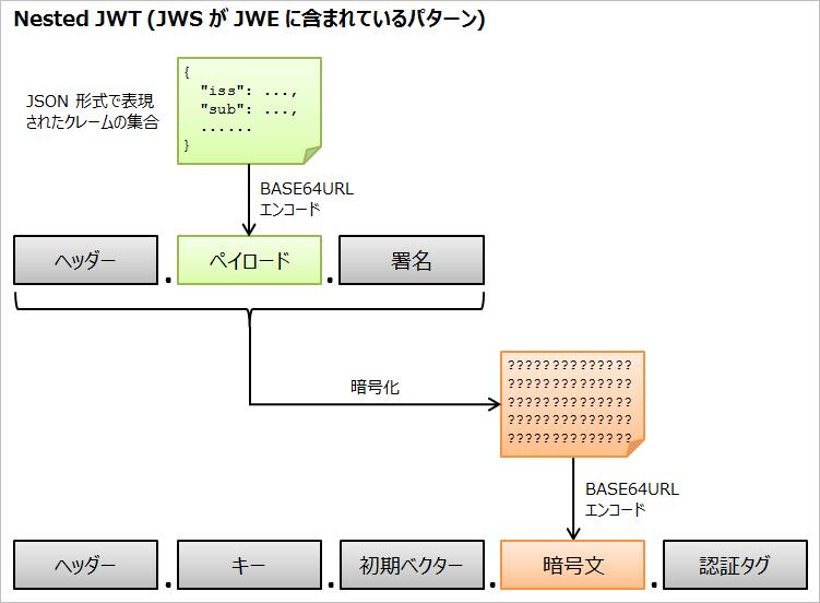 nested_jwt_ja.png