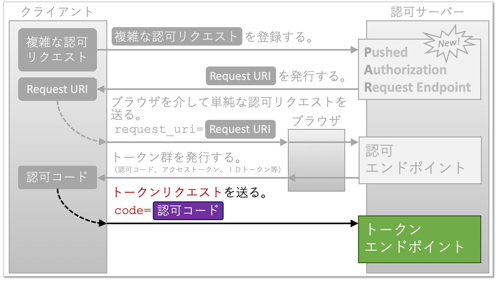 par_ja_08_token_request.png