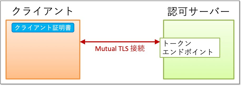 client_auth_tls_client_auth_mutual_tls.png