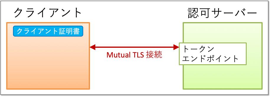 client_auth_tls_client_auth_mutual_tls.png