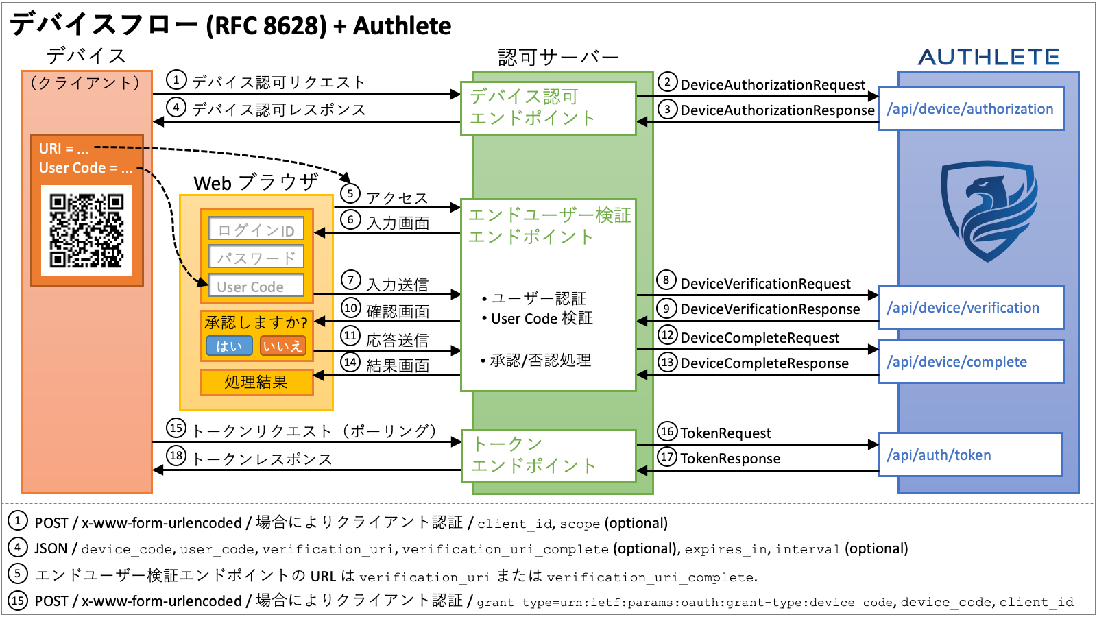 device_flow+Authlete_ja.png