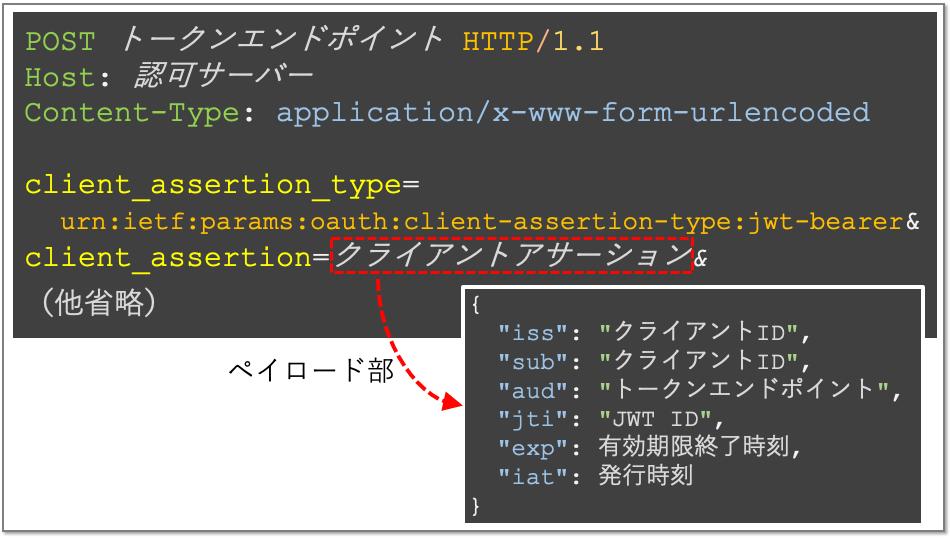 client_authentication_using_jwt_ja.png